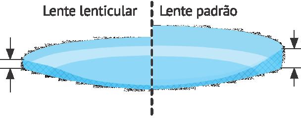 Processo de Lenticularização
